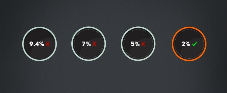 Как да изчисляваме какъв процент печалба ни взима букмейкъра?